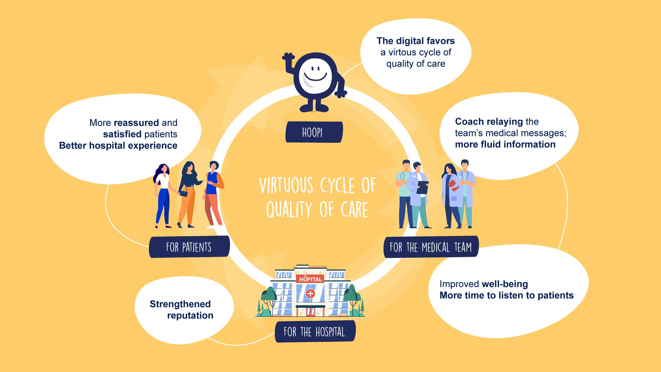 hoopigo virtuous cycle